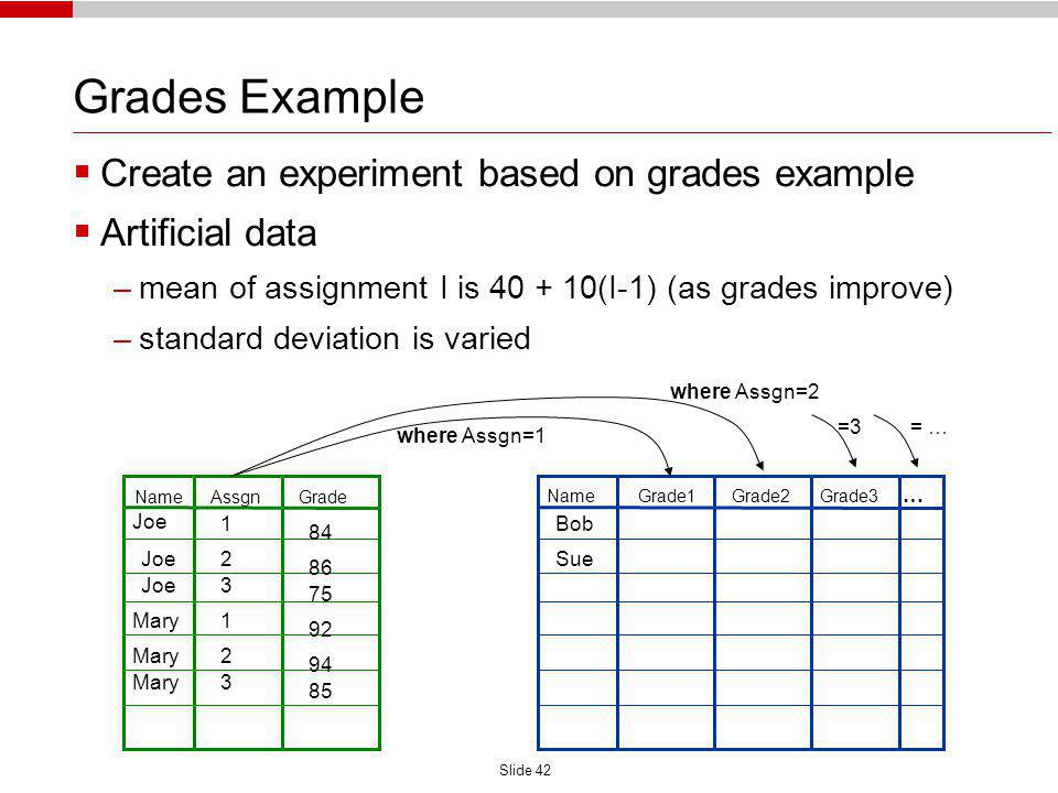 Slide 42 Grades Example Create an experiment based on grades example Artificial data –mean of assignment I is 40 + 10(I-1) (as grades improve) –standard deviation is varied Name Assgn Grade Name Grade1 Grade2 Grade3 … Joe Mary Joe Bob Sue 1 2 3 1 2 3 84 86 75 92 94 85 where Assgn=2 where Assgn=1 =3= …
