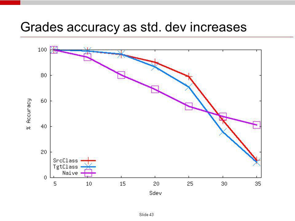 Slide 43 Grades accuracy as std. dev increases