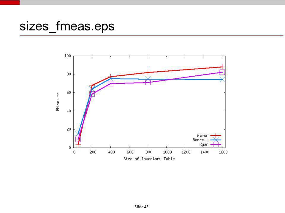 Slide 48 sizes_fmeas.eps