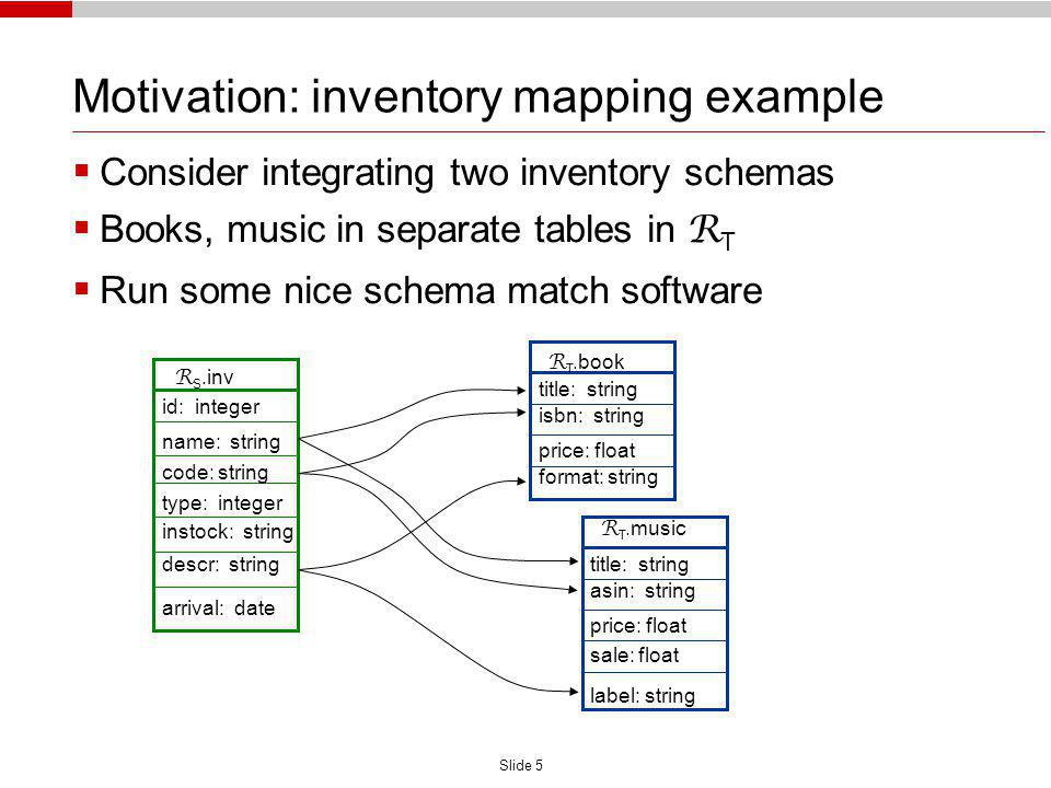 Slide 5 Motivation: inventory mapping example R S.inv id: integer name: string code: string type: integer instock: string descr: string arrival: date R T.book title: string isbn: string price: float format: string R T.music title: string asin: string price: float label: string sale: float Consider integrating two inventory schemas Books, music in separate tables in R T Run some nice schema match software