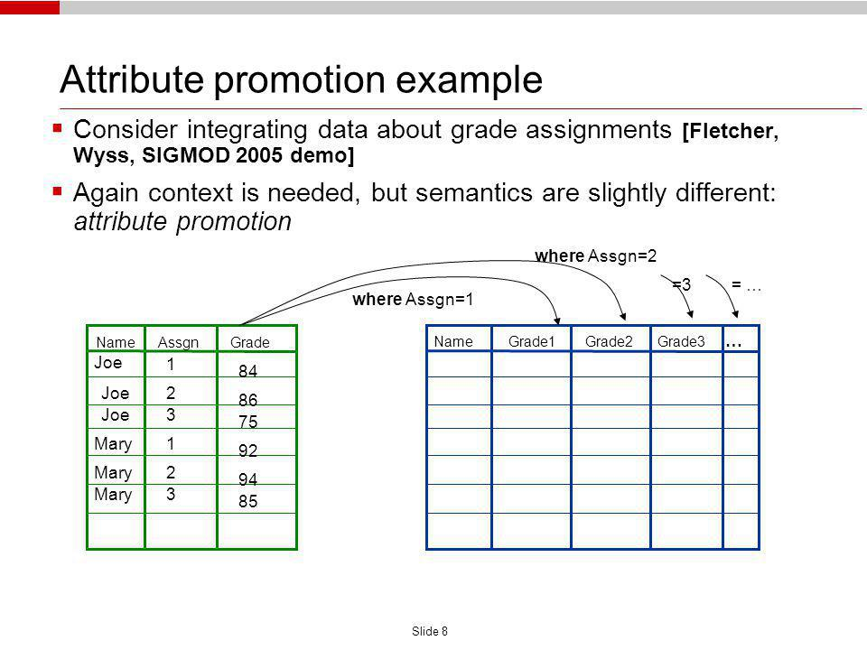 Slide 8 Attribute promotion example Consider integrating data about grade assignments [Fletcher, Wyss, SIGMOD 2005 demo] Again context is needed, but semantics are slightly different: attribute promotion Name Assgn Grade Name Grade1 Grade2 Grade3 … Joe Mary Joe 1 2 3 1 2 3 84 86 75 92 94 85 where Assgn=1 where Assgn=2 =3= …