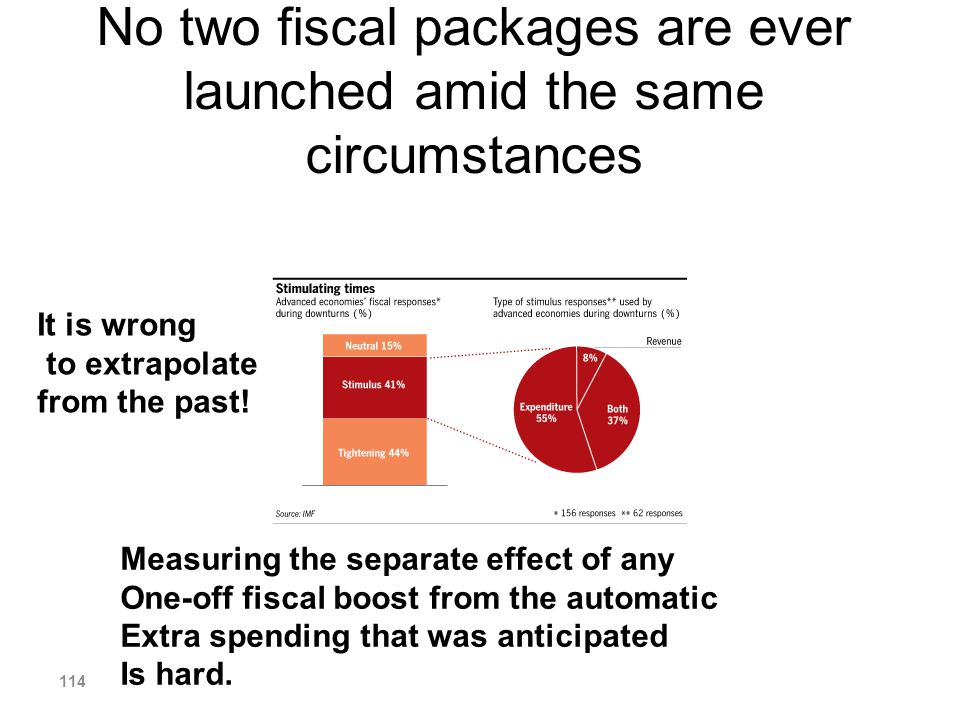 No two fiscal packages are ever launched amid the same circumstances It is wrong to extrapolate from the past! Measuring the separate effect of any On