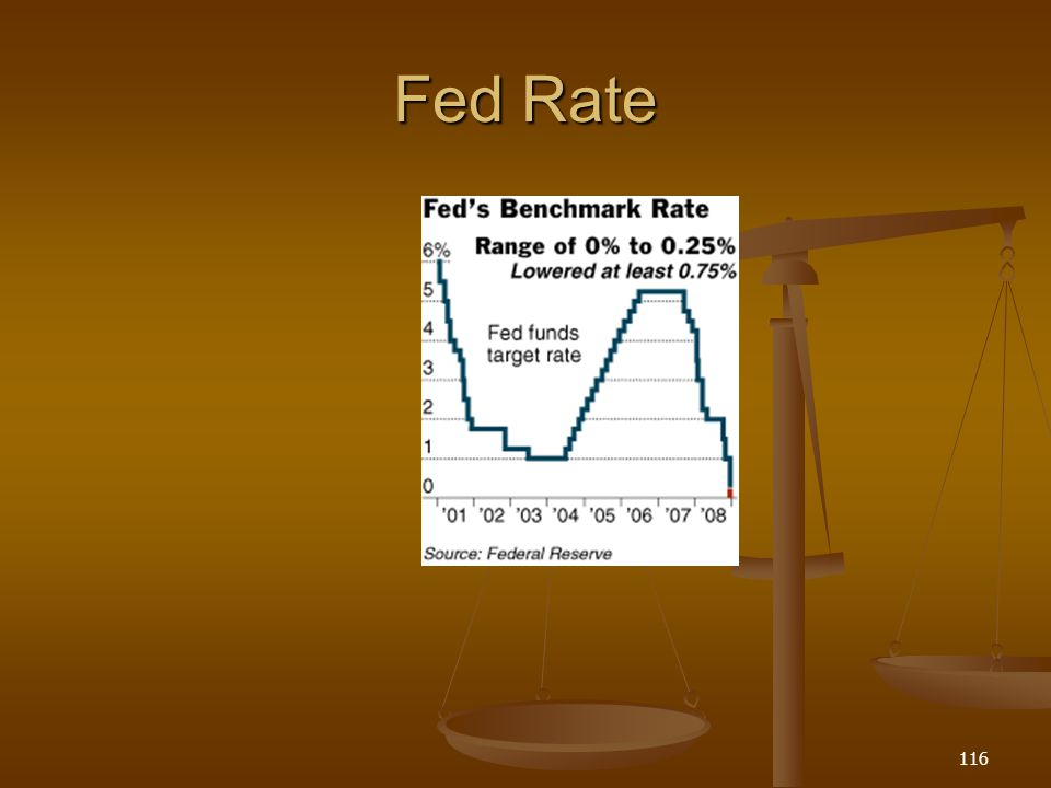 Fed Rate 116
