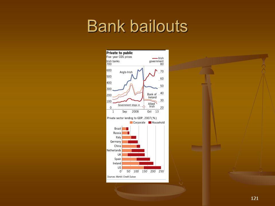 Bank bailouts 121