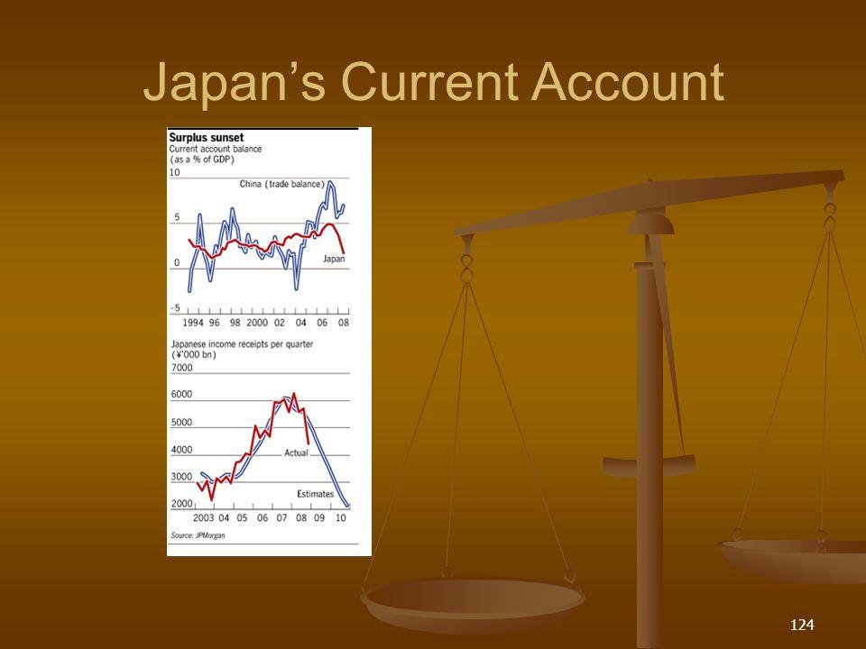 Japans Current Account 124