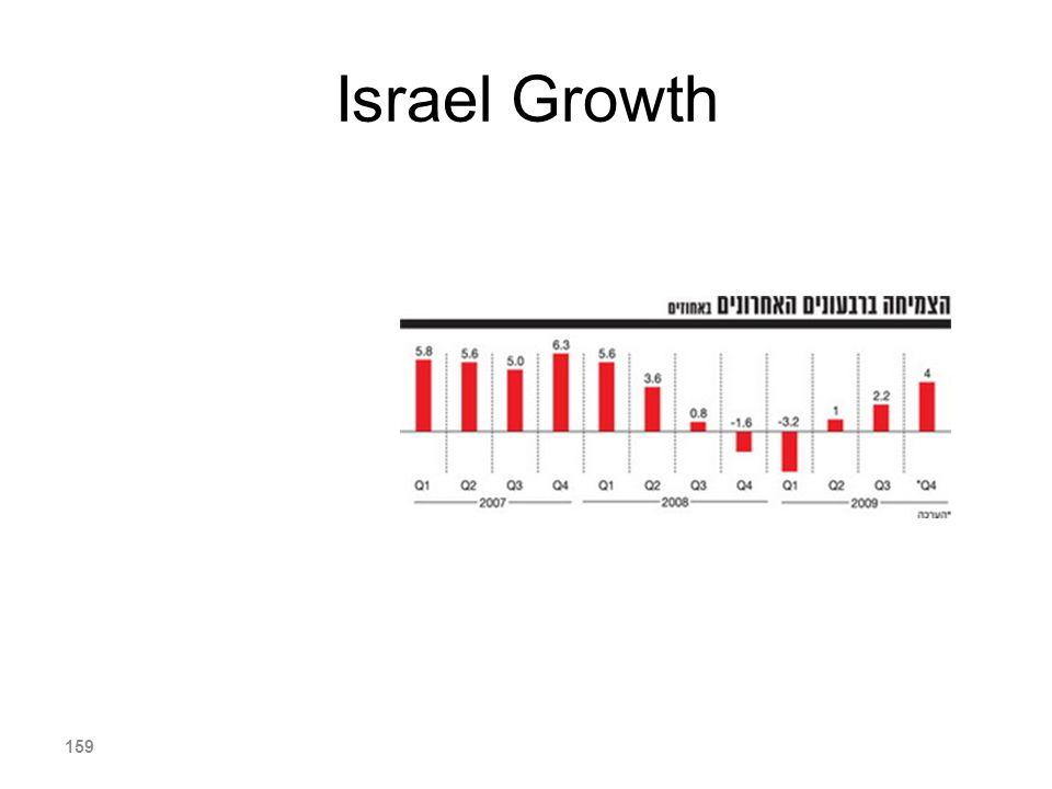 Israel Growth 159