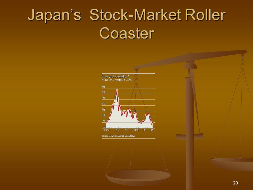 Japans Stock-Market Roller Coaster 20