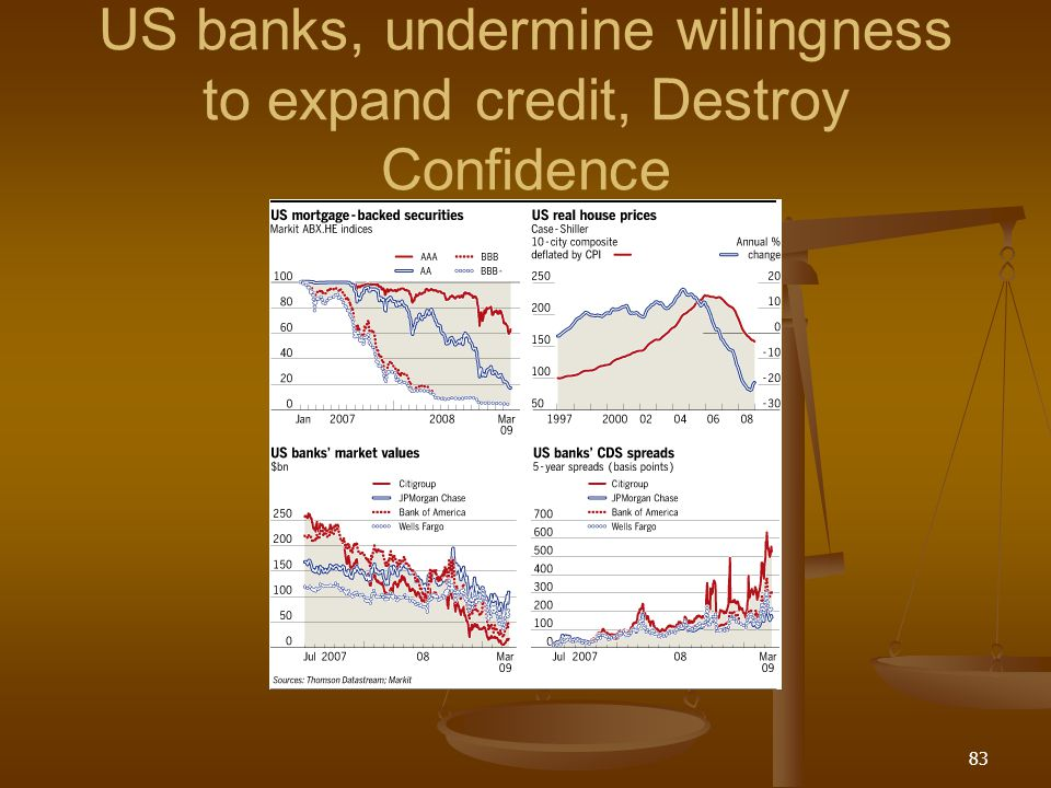 US banks, undermine willingness to expand credit, Destroy Confidence 83