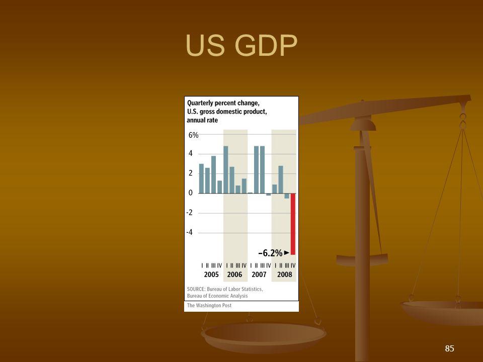 US GDP 85