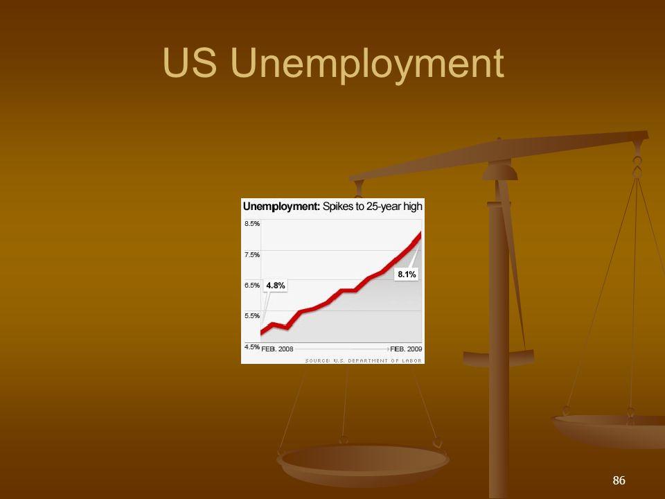 US Unemployment 86
