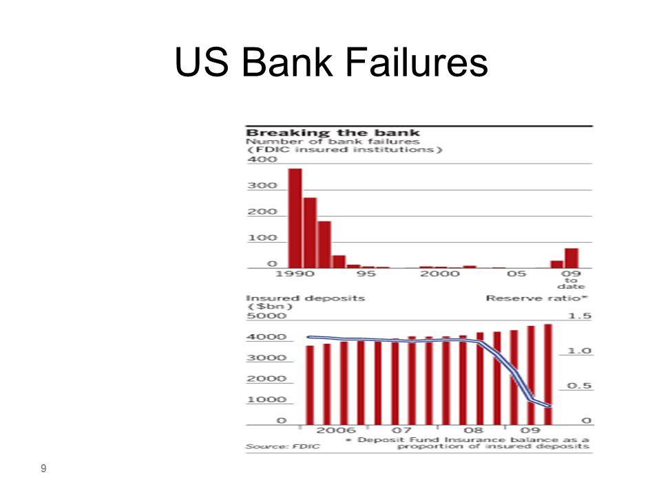 US Bank Failures 9