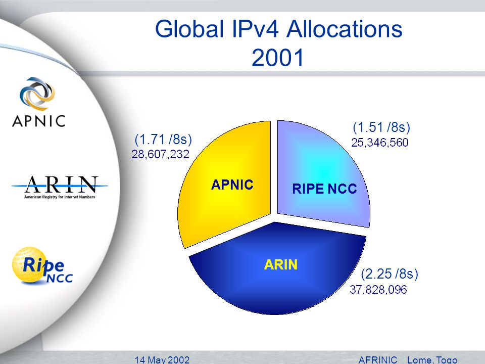 14 May 2002AFRINICLome, Togo Global IPv4 Allocations 2001 RIPE NCC ARIN APNIC (1.51 /8s) (2.25 /8s) (1.71 /8s)