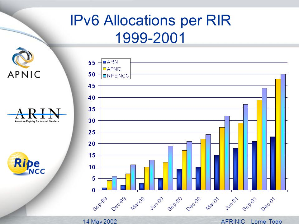 14 May 2002AFRINICLome, Togo IPv6 Allocations per RIR 1999-2001