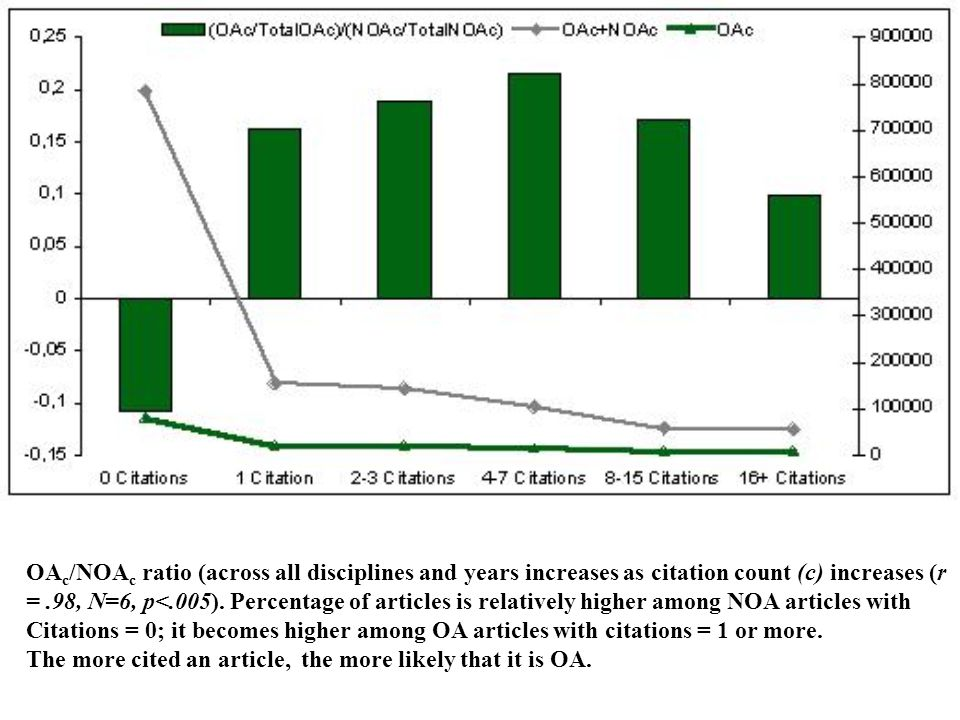OA c /NOA c ratio (across all disciplines and years increases as citation count (c) increases (r =.98, N=6, p<.005).