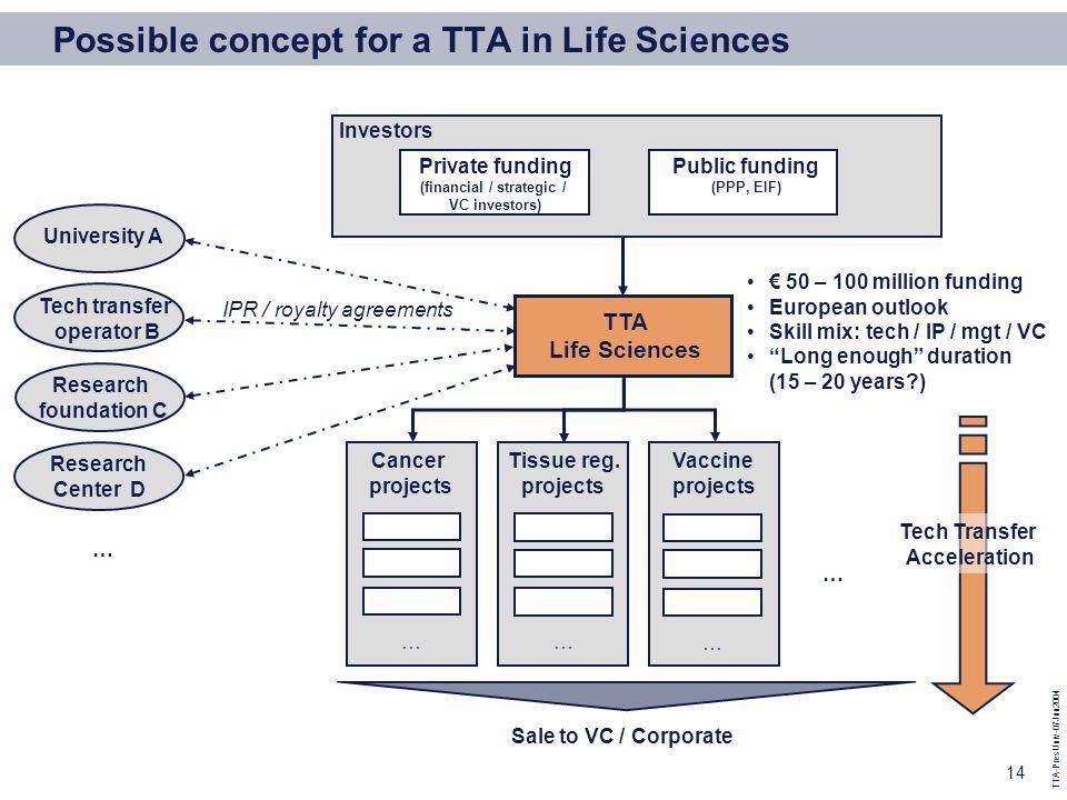 TTA-PresUniv-07Jun2004 14 Possible concept for a TTA in Life Sciences TTA Life Sciences Investors Private funding (financial / strategic / VC investors) Public funding (PPP, EIF) Cancer projects Tissue reg.