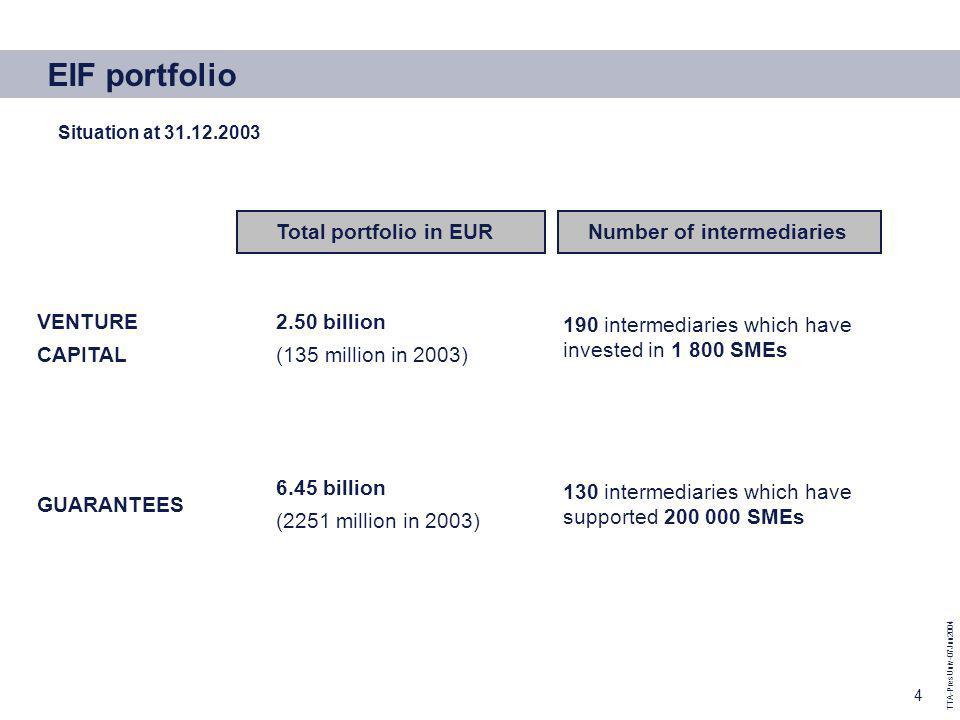 TTA-PresUniv-07Jun2004 4 130 intermediaries which have supported 200 000 SMEs 6.45 billion (2251 million in 2003) GUARANTEES 190 intermediaries which have invested in 1 800 SMEs 2.50 billion (135 million in 2003) VENTURE CAPITAL Number of intermediariesTotal portfolio in EUR EIF portfolio Situation at 31.12.2003