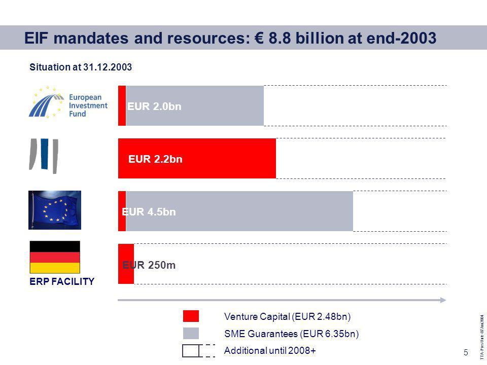TTA-PresUniv-07Jun2004 5 Facilité ERP EUR 250m Venture Capital (EUR 2.48bn) SME Guarantees (EUR 6.35bn) Additional until 2008+ ERP FACILITY EUR 4.5bn EIF mandates and resources: 8.8 billion at end-2003 Situation at 31.12.2003 EUR 2.2bn EUR 2.0bn