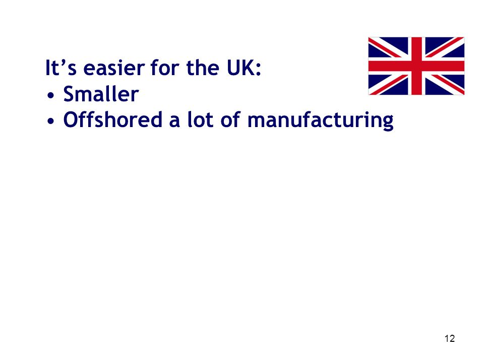 12 Its easier for the UK: Smaller Offshored a lot of manufacturing