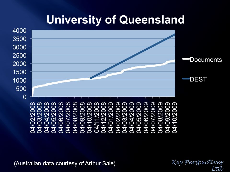 (Australian data courtesy of Arthur Sale) Key Perspectives Ltd