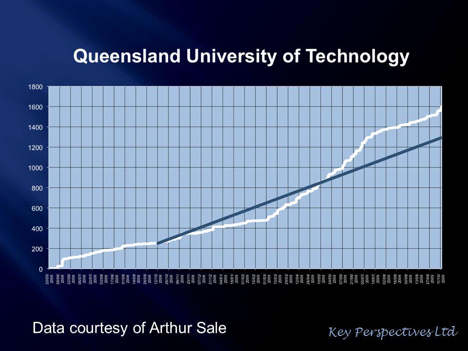 Data courtesy of Arthur Sale Key Perspectives Ltd