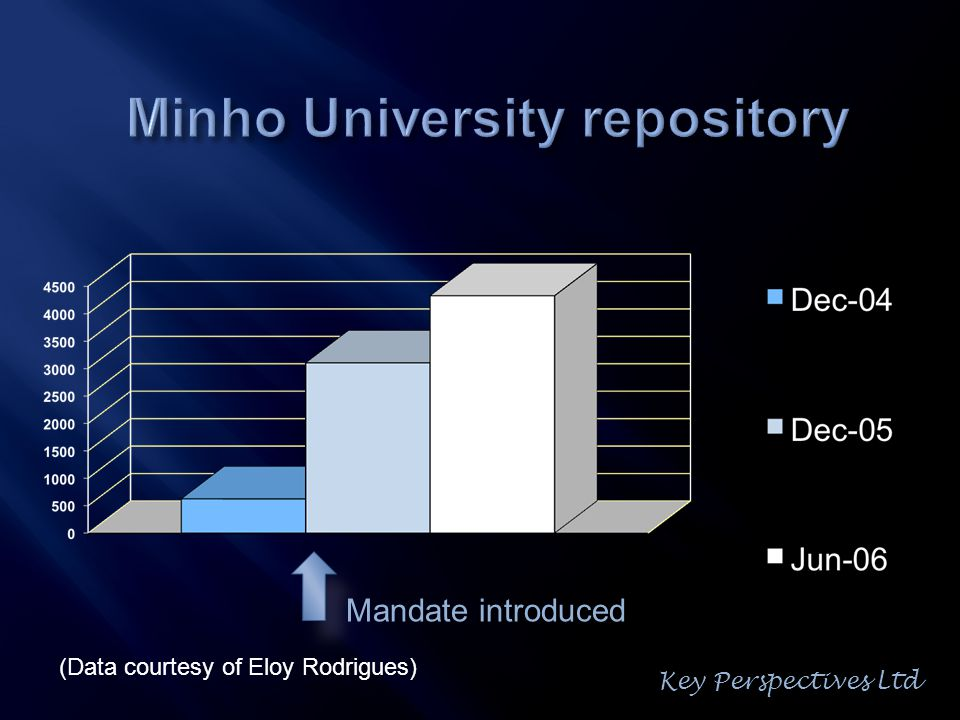 Mandate introduced (Data courtesy of Eloy Rodrigues) Key Perspectives Ltd
