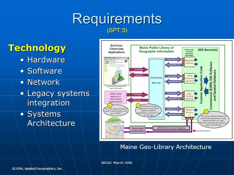 NSGIC March 2006 Requirements (SPT:5) Technology HardwareHardware SoftwareSoftware NetworkNetwork Legacy systems integrationLegacy systems integration Systems ArchitectureSystems Architecture Maine Geo-Library Architecture ©2006, Applied Geographics, Inc