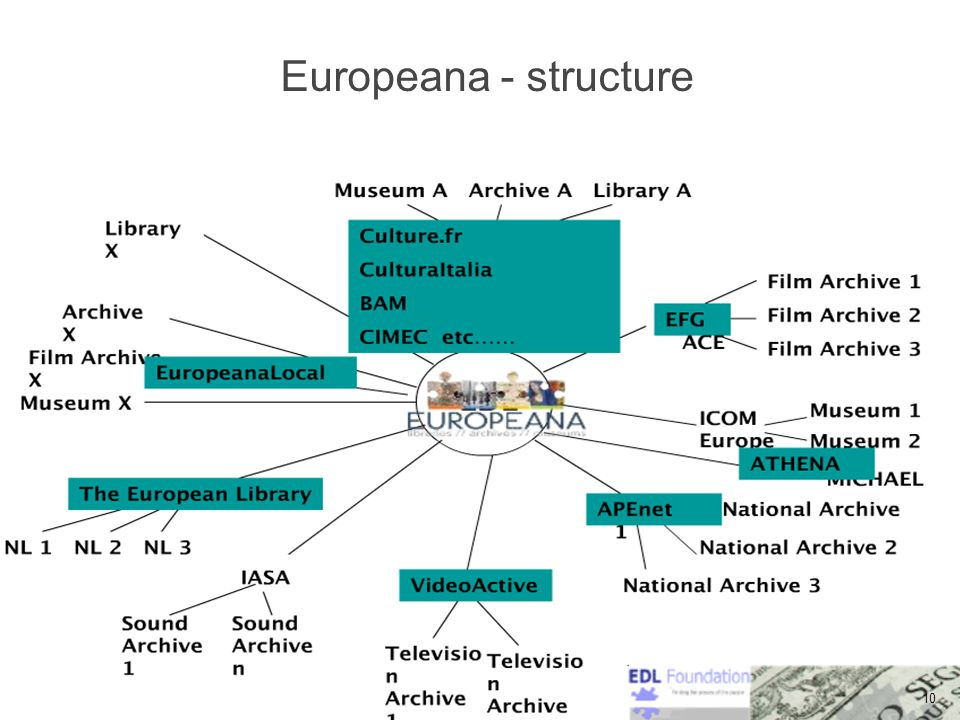 10 Europeana - structure