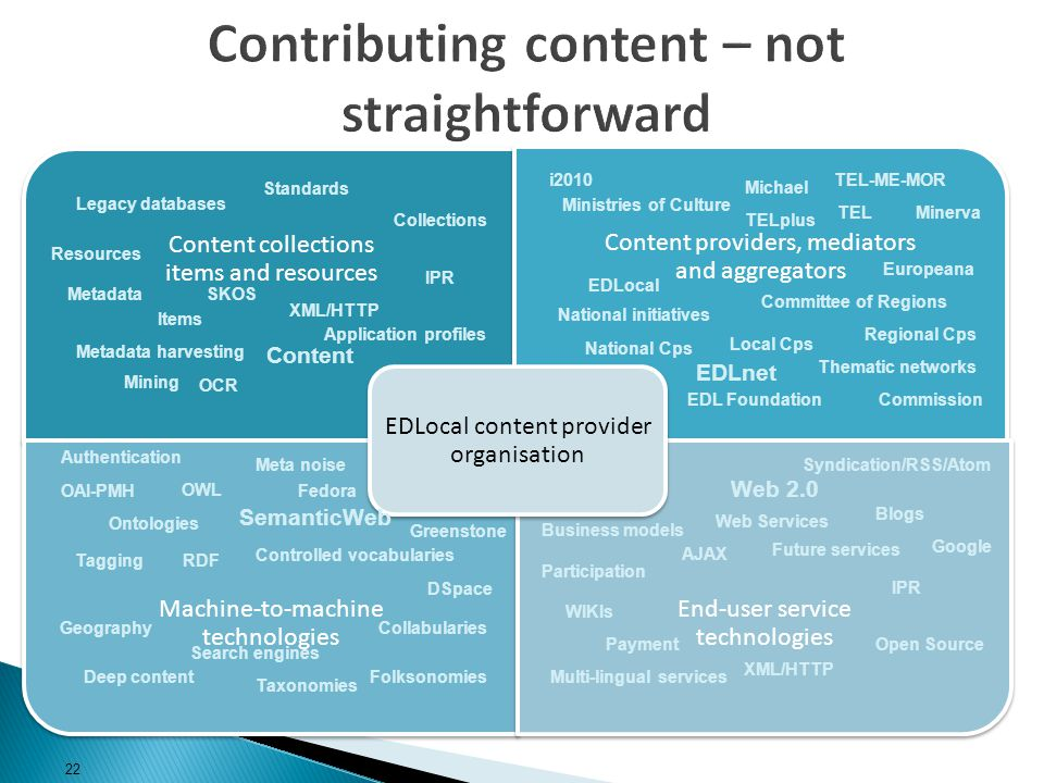 Contributing content – not straightforward Content collections items and resources Content providers, mediators and aggregators Machine-to-machine technologies End-user service technologies EDLocal content provider organisation Content XML/HTTP Resources Collections Metadata harvesting Legacy databases Standards Items IPR Metadata OCR Mining Commission EDLocal Michael EDL Foundation Committee of Regions National Cps Ministries of Culture Local Cps Regional Cps National initiatives Thematic networks MinervaTEL Tagging Folksonomies Ontologies OWL RDF OAI-PMH SemanticWeb Meta noise Taxonomies Collabularies Search engines Geography Deep content Web Services Web 2.0 Future services Syndication/RSS/Atom XML/HTTP WIKIs Participation Blogs Open Source Multi-lingual services Business models AJAX IPR EDLnet Application profiles Authentication Controlled vocabularies Payment i2010 Google TELplus TEL-ME-MOR Europeana Fedora DSpace Greenstone SKOS 22
