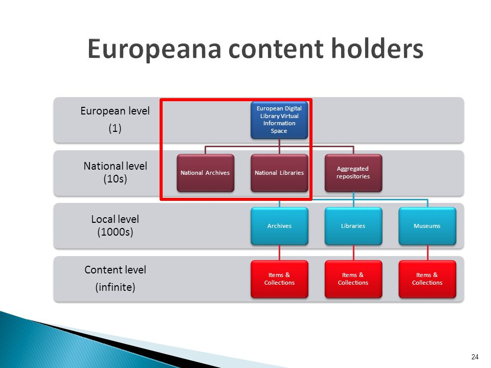 Europeana content holders Content level (infinite) Local level (1000s) National level (10s) European level (1) European Digital Library Virtual Information Space National ArchivesNational Libraries Aggregated repositories Archives Items & Collections Libraries Items & Collections Museums Items & Collections 24