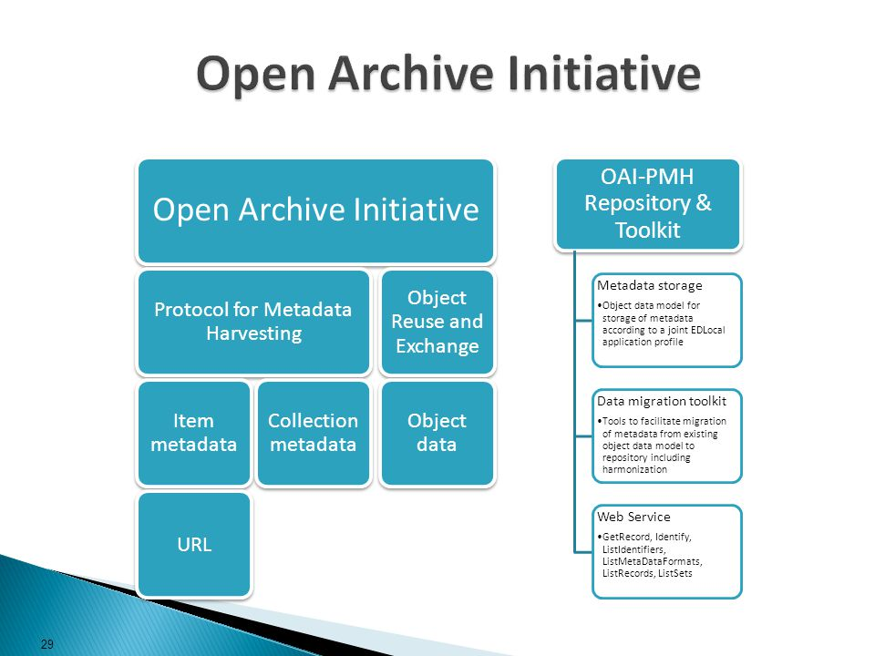 Open Archive Initiative Protocol for Metadata Harvesting Item metadata URL Collection metadata Object Reuse and Exchange Object data OAI-PMH Repositor