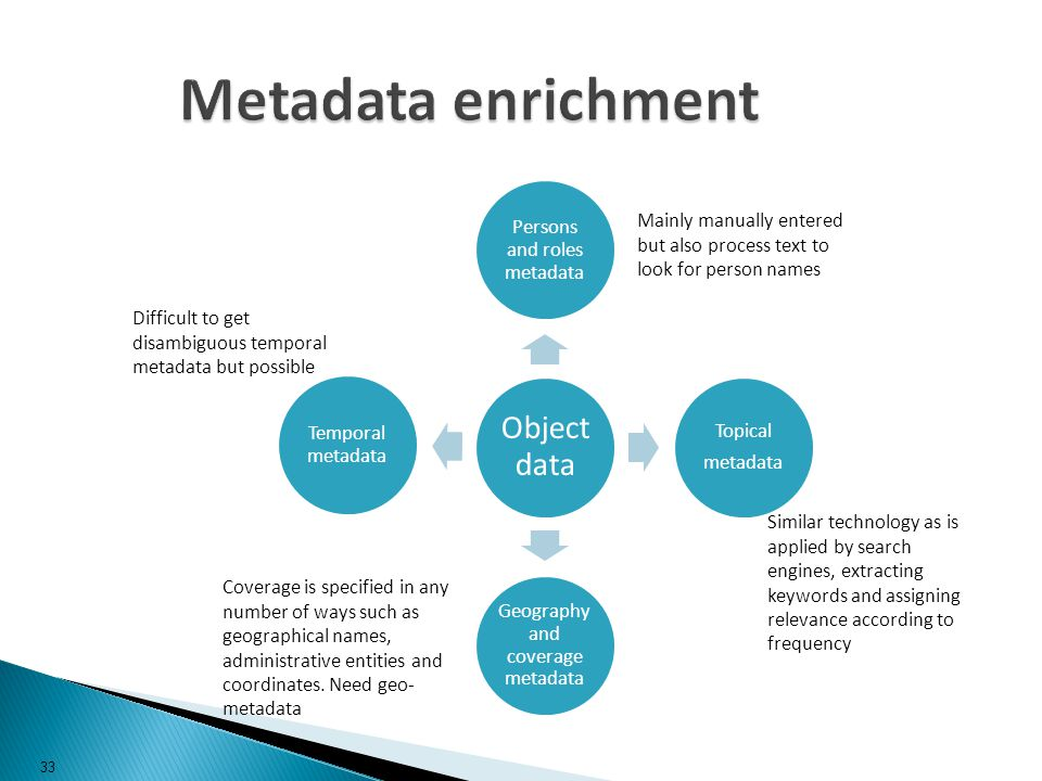 Metadata enrichment Object data Persons and roles metadata Topical metadata Geography and coverage metadata Temporal metadata Mainly manually entered but also process text to look for person names Similar technology as is applied by search engines, extracting keywords and assigning relevance according to frequency Coverage is specified in any number of ways such as geographical names, administrative entities and coordinates.