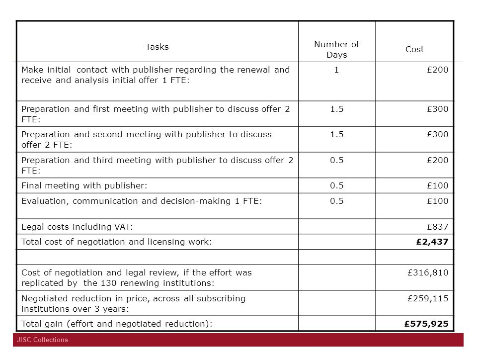 JISC Collections Tasks Number of Days Cost Make initial contact with publisher regarding the renewal and receive and analysis initial offer 1 FTE: 1£2