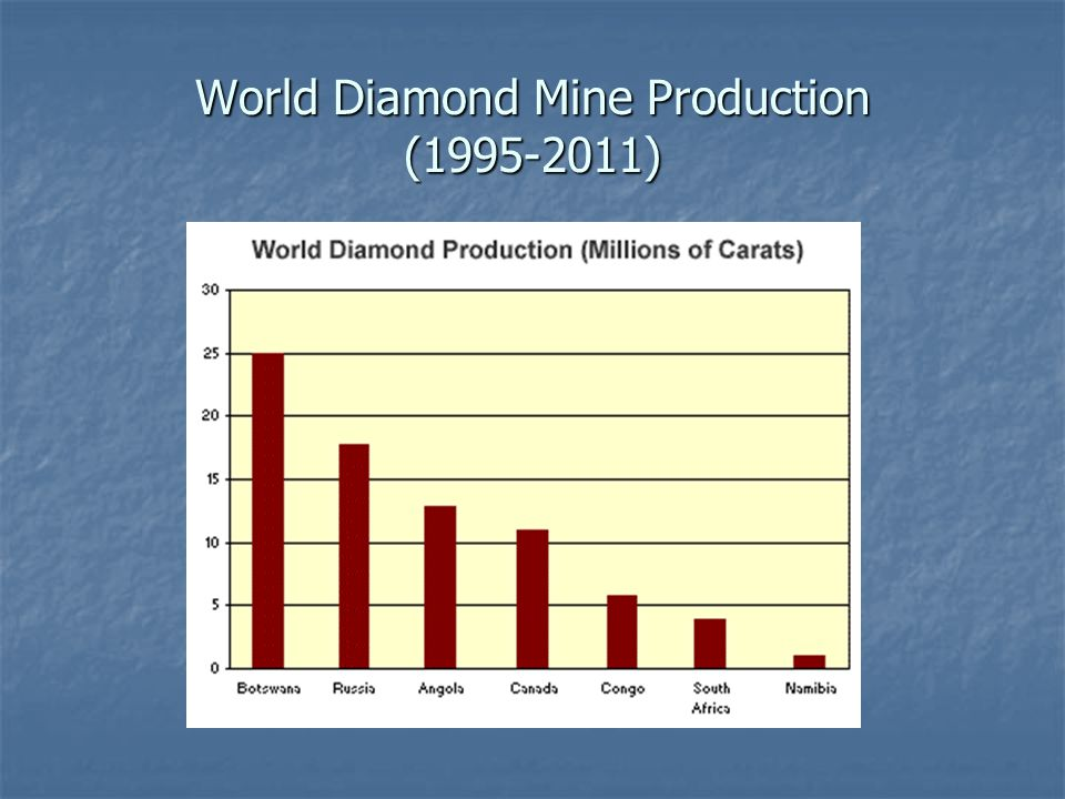 World Diamond Mine Production (1995-2011)
