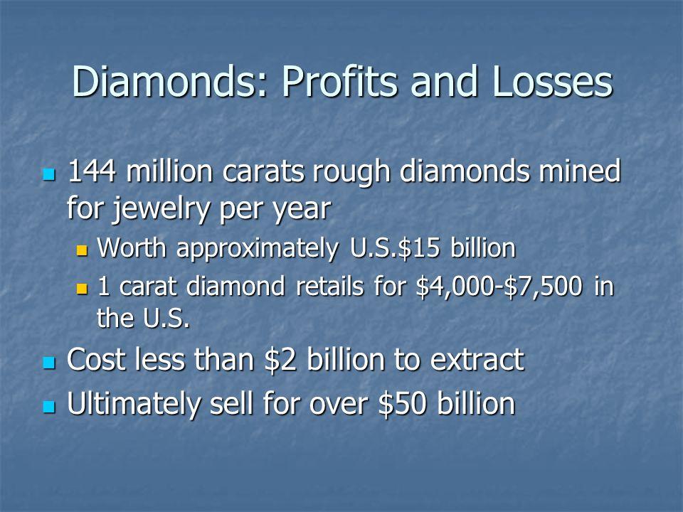 Diamonds: Profits and Losses 144 million carats rough diamonds mined for jewelry per year 144 million carats rough diamonds mined for jewelry per year Worth approximately U.S.$15 billion Worth approximately U.S.$15 billion 1 carat diamond retails for $4,000-$7,500 in the U.S.