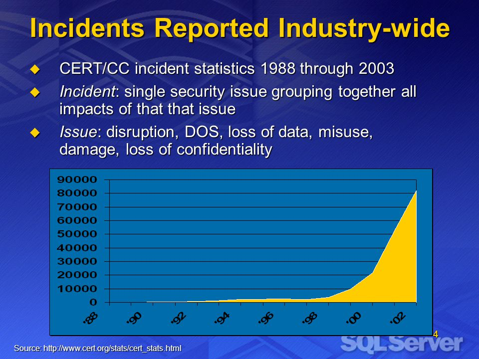 4 Incidents Reported Industry-wide CERT/CC incident statistics 1988 through 2003 CERT/CC incident statistics 1988 through 2003 Incident: single security issue grouping together all impacts of that that issue Incident: single security issue grouping together all impacts of that that issue Issue: disruption, DOS, loss of data, misuse, damage, loss of confidentiality Issue: disruption, DOS, loss of data, misuse, damage, loss of confidentiality Source: http://www.cert.org/stats/cert_stats.html