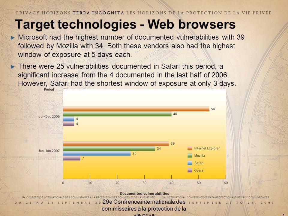 29e CONFÉRENCE INTERNATIONALE DES COMMISSAIRES À LA PROTECTION DES DONNÉES ET DE LA VIE PRIVÉE 29 th INTERNATIONAL CONFERENCE OF DATA PROTECTION AND PRIVACY COMMISSIONERS 29e Confrence internationale des commissaires à la protection de la vie prive 16 Target technologies - Web browsers Microsoft had the highest number of documented vulnerabilities with 39 followed by Mozilla with 34.