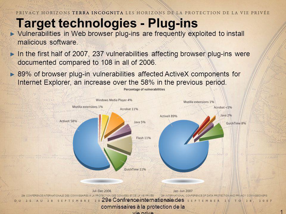 29e CONFÉRENCE INTERNATIONALE DES COMMISSAIRES À LA PROTECTION DES DONNÉES ET DE LA VIE PRIVÉE 29 th INTERNATIONAL CONFERENCE OF DATA PROTECTION AND PRIVACY COMMISSIONERS 29e Confrence internationale des commissaires à la protection de la vie prive 17 Target technologies - Plug-ins Vulnerabilities in Web browser plug-ins are frequently exploited to install malicious software.
