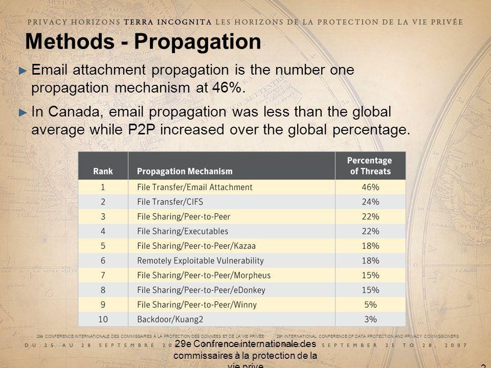 29e CONFÉRENCE INTERNATIONALE DES COMMISSAIRES À LA PROTECTION DES DONNÉES ET DE LA VIE PRIVÉE 29 th INTERNATIONAL CONFERENCE OF DATA PROTECTION AND PRIVACY COMMISSIONERS 29e Confrence internationale des commissaires à la protection de la vie prive 21 Methods - Propagation Email attachment propagation is the number one propagation mechanism at 46%.