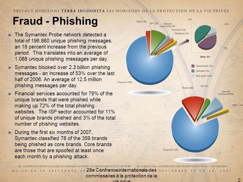 29e CONFÉRENCE INTERNATIONALE DES COMMISSAIRES À LA PROTECTION DES DONNÉES ET DE LA VIE PRIVÉE 29 th INTERNATIONAL CONFERENCE OF DATA PROTECTION AND PRIVACY COMMISSIONERS 29e Confrence internationale des commissaires à la protection de la vie prive 22 Fraud - Phishing The Symantec Probe network detected a total of 196,860 unique phishing messages, an 18 percent increase from the previous period.