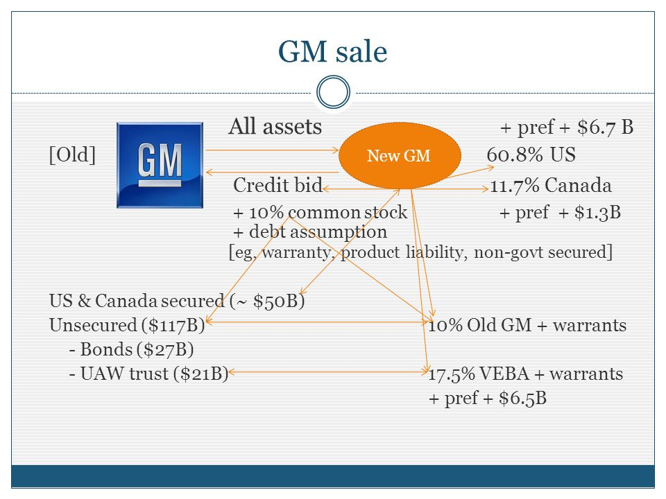 GM sale All assets + pref + $6.7 B [Old] 60.8% US Credit bid 11.7% Canada + 10% common stock + pref + $1.3B + debt assumption [ eg, warranty, product liability, non-govt secured ] US & Canada secured (~ $50B) Unsecured ($117B)10% Old GM + warrants - Bonds ($27B) - UAW trust ($21B) 17.5% VEBA + warrants + pref + $6.5B New GM