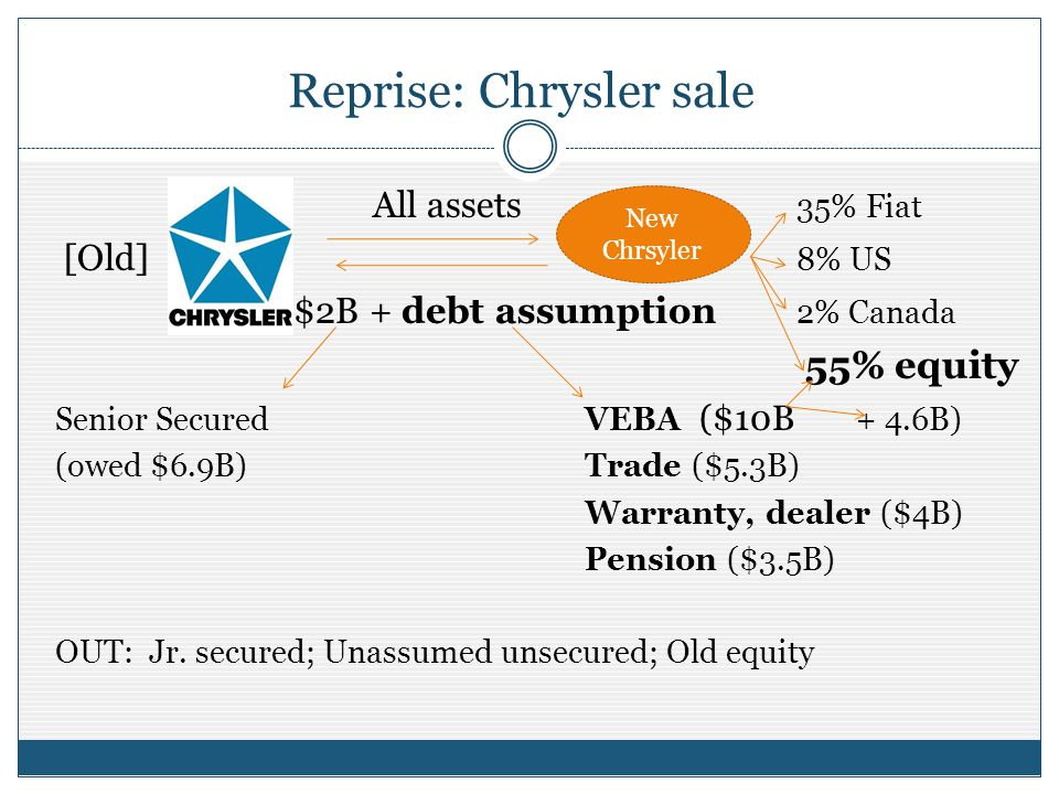 Reprise: Chrysler sale All assets 35% Fiat [Old] 8% US $2B + debt assumption 2% Canada 55% equity Senior Secured VEBA ($10B + 4.6B) (owed $6.9B)Trade ($5.3B) Warranty, dealer ($4B) Pension ($3.5B) OUT: Jr.
