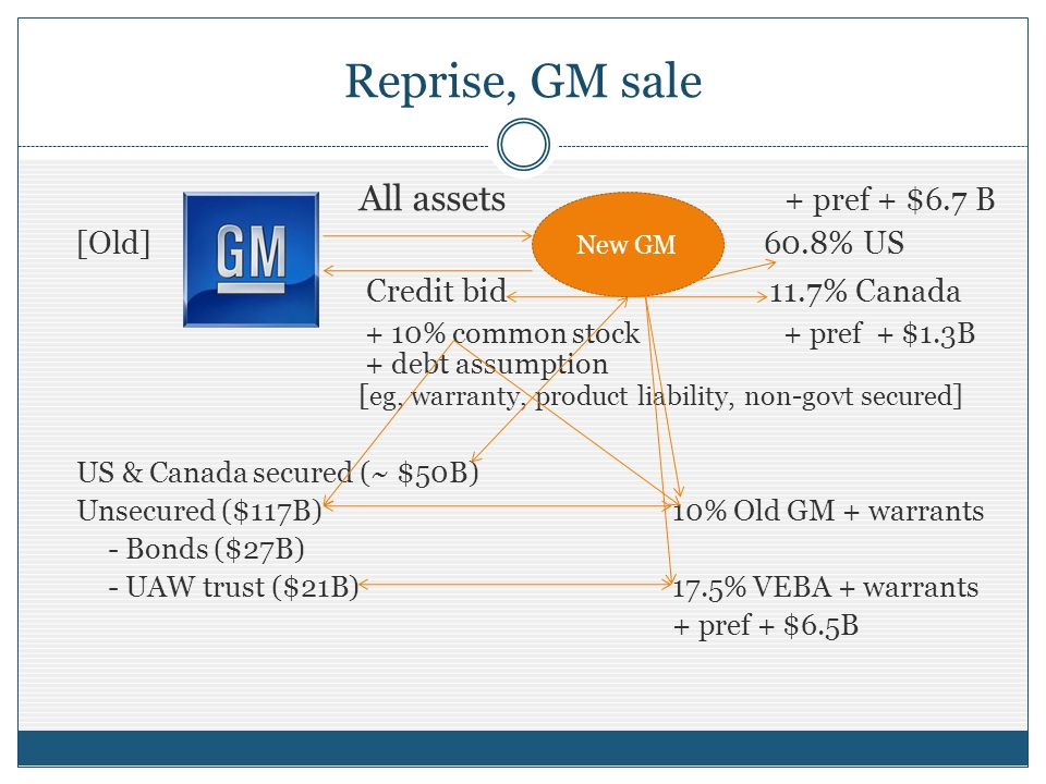 Reprise, GM sale All assets + pref + $6.7 B [Old] 60.8% US Credit bid 11.7% Canada + 10% common stock + pref + $1.3B + debt assumption [ eg, warranty, product liability, non-govt secured ] US & Canada secured (~ $50B) Unsecured ($117B)10% Old GM + warrants - Bonds ($27B) - UAW trust ($21B) 17.5% VEBA + warrants + pref + $6.5B New GM