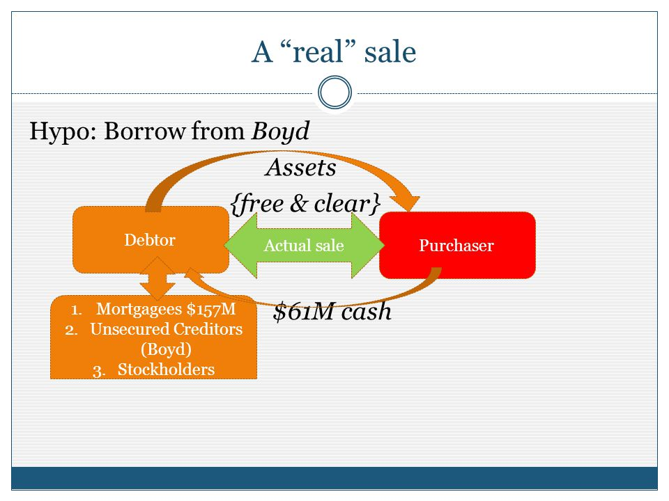 A real sale Hypo: Borrow from Boyd Assets {free & clear} $61M cash Debtor PurchaserActual sale 1.Mortgagees $157M 2.Unsecured Creditors (Boyd) 3.Stockholders