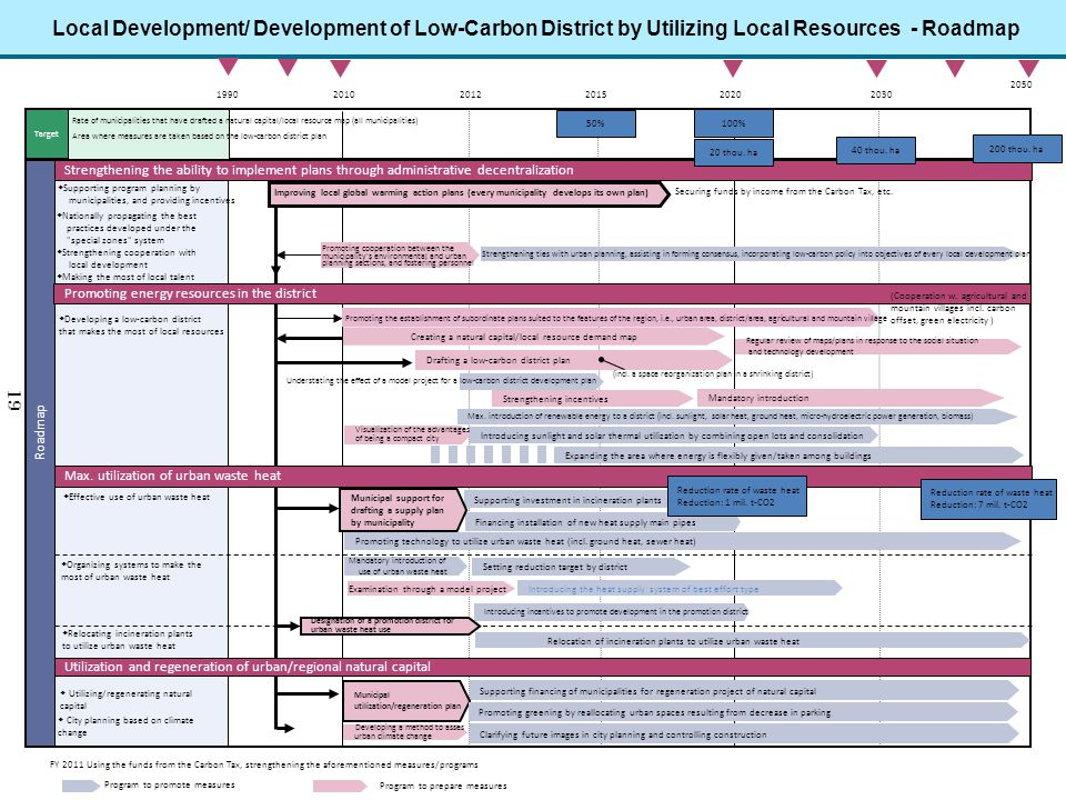 Local Development/ Development of Low-Carbon District by Utilizing Local Resources - Roadmap Roadmap Developing a low-carbon district that makes the m