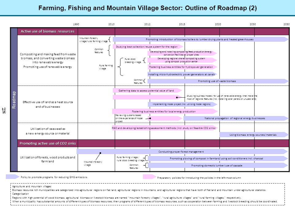 Farming, Fishing and Mountain Village Sector: Outline of Roadmap (2) Roadmap Active use of biomass resources Composting and making feed from waste bio