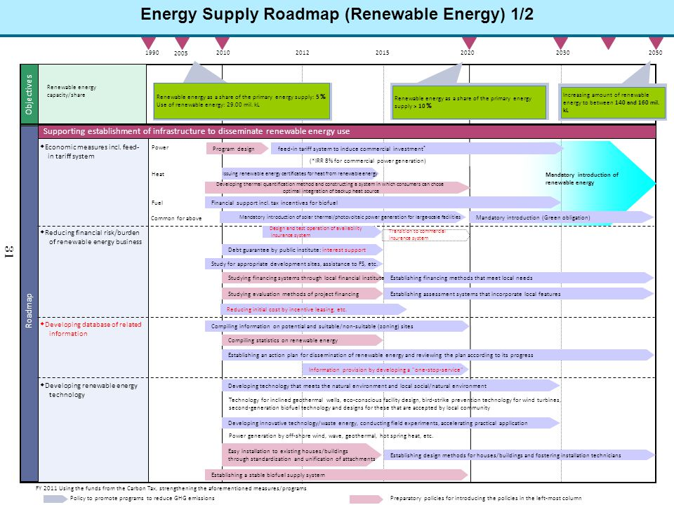 Transition to commercial insurance system Energy Supply Roadmap (Renewable Energy) 1/2 2010202020501990 Supporting establishment of infrastructure to