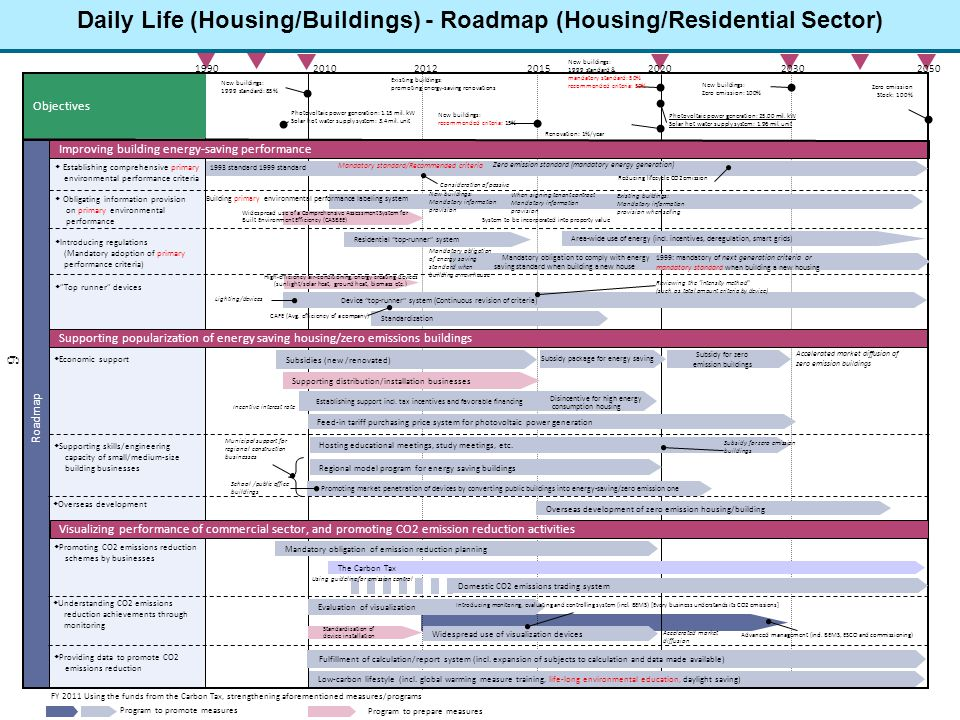 Daily Life (Housing/Buildings) - Roadmap (Housing/Residential Sector) 6