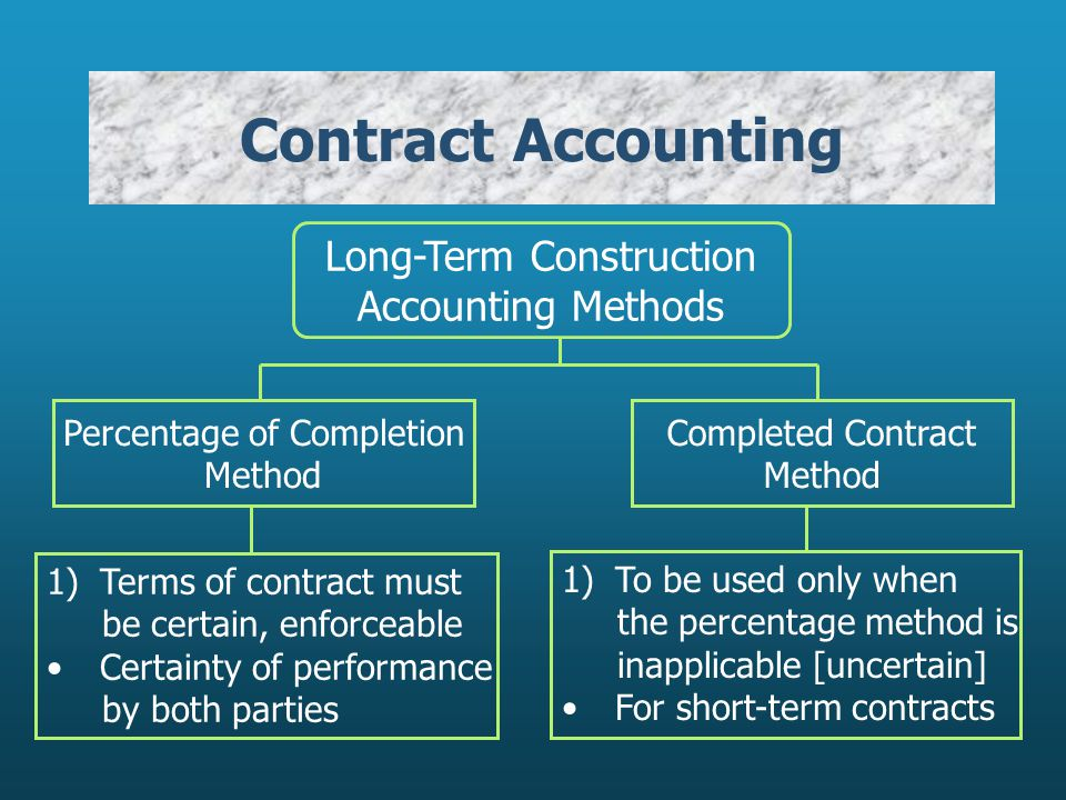 Contract Accounting Long-Term Construction Accounting Methods Percentage of Completion Method Completed Contract Method 1)Terms of contract must be certain, enforceable Certainty of performance by both parties 1)To be used only when the percentage method is inapplicable [uncertain] For short-term contracts