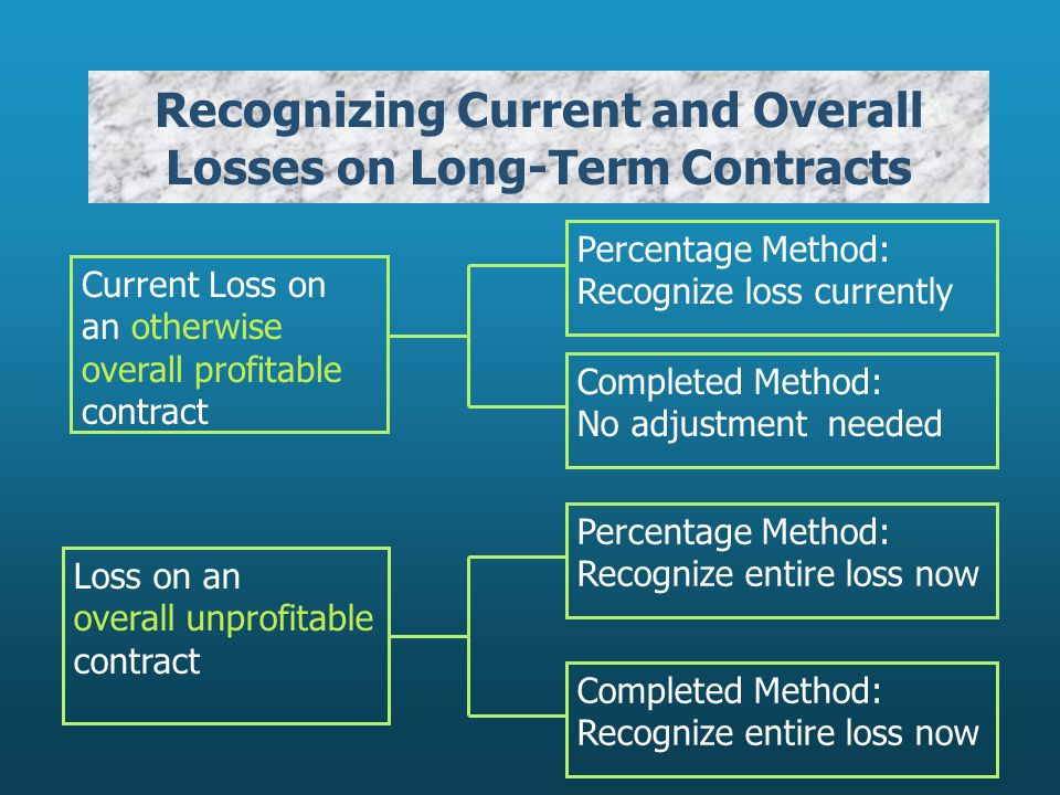 Recognizing Current and Overall Losses on Long-Term Contracts Current Loss on an otherwise overall profitable contract Completed Method: No adjustment needed Percentage Method: Recognize loss currently Loss on an overall unprofitable contract Percentage Method: Recognize entire loss now Completed Method: Recognize entire loss now