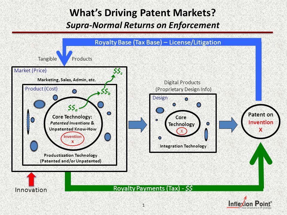 Level 1 - Offensive Value Level 2 - Defensive Value ------------------------- Level 3 - Strategic Value Level 4 - Enterprise Value Whats Driving Patent Markets.